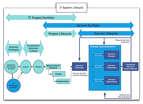 03-IT-System-Lifecycle.png