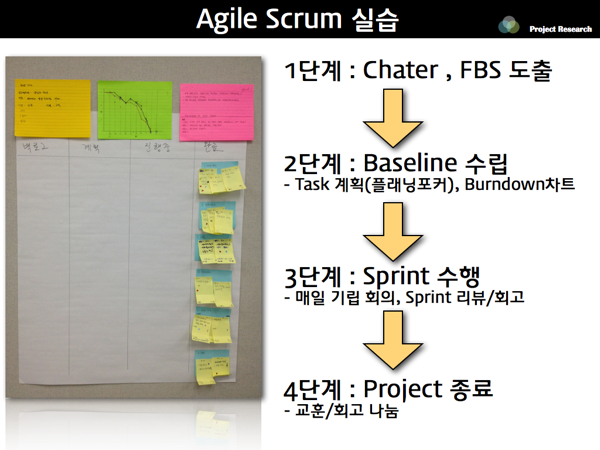 Agile scrum xp 01