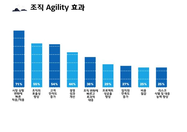 Allianz Agile Agility 100
