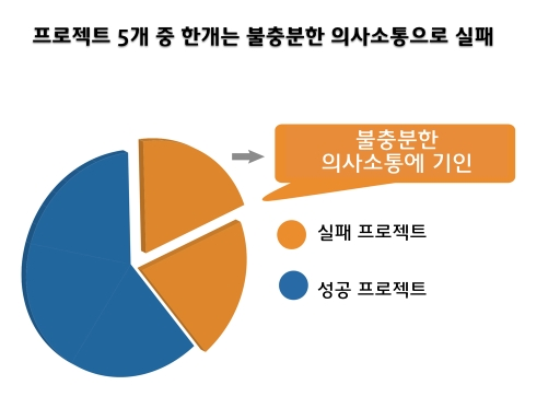 Project Communication 003