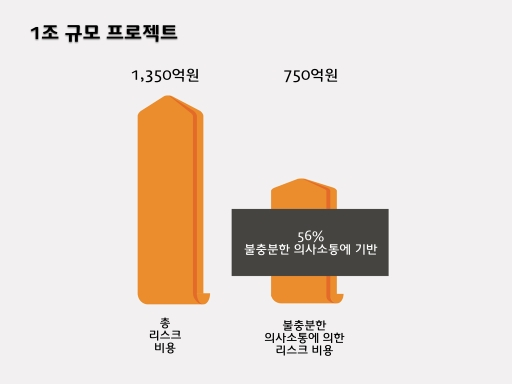 Project Communication 004