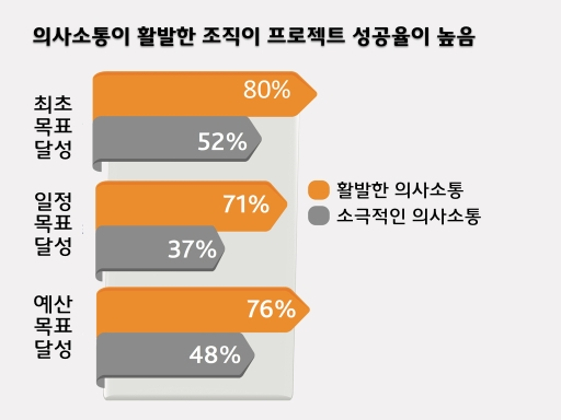 Project Communication 005
