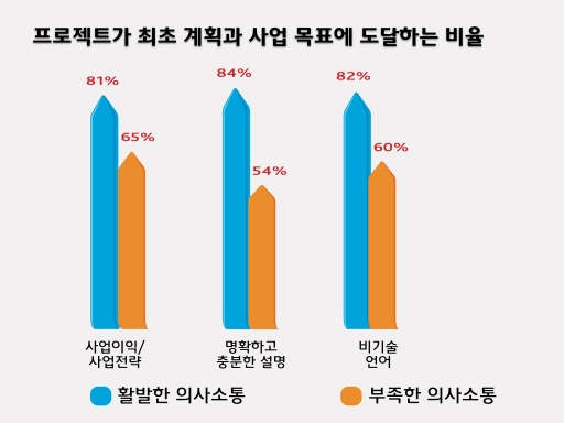 Project Communication 006
