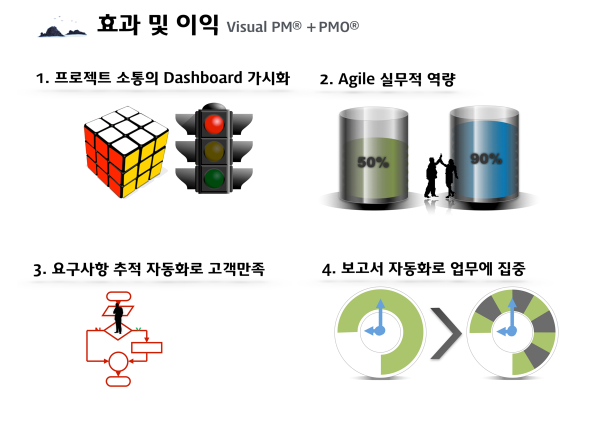 Visual PMO 11
