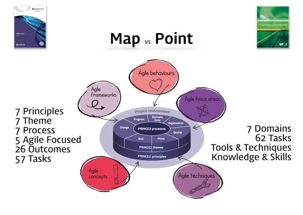 PRINCE2 Agile vs PMI ACP 17