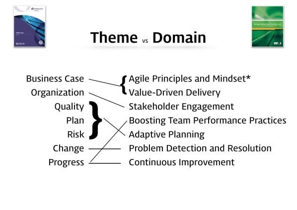 PRINCE2 Agile vs PMI ACP 18