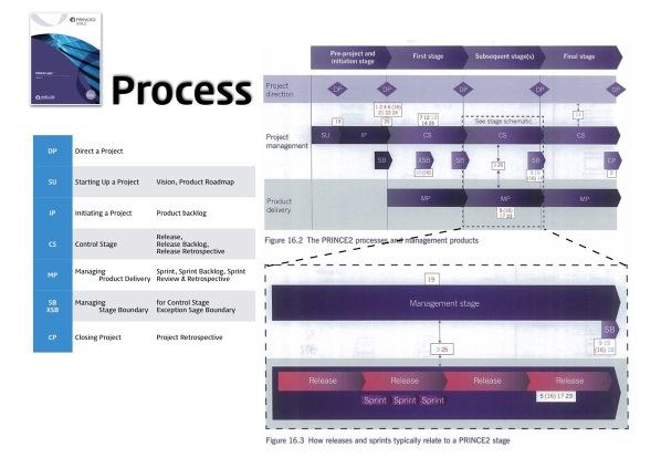 PRINCE2 Agile vs PMI ACP 23