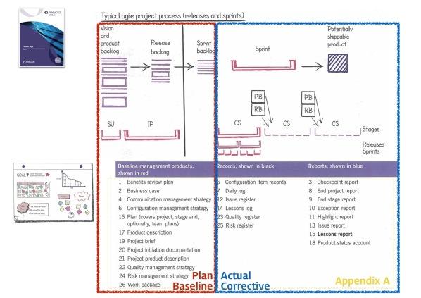 PRINCE2 Agile vs PMI ACP 24