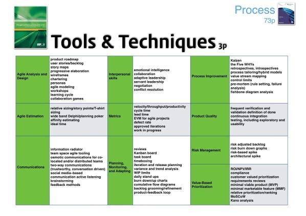 PRINCE2 Agile vs PMI ACP 29