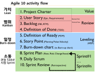 Agile-10-workflowAgile-10-workflow.png