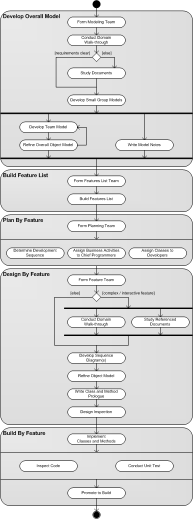 Fdd process diagram