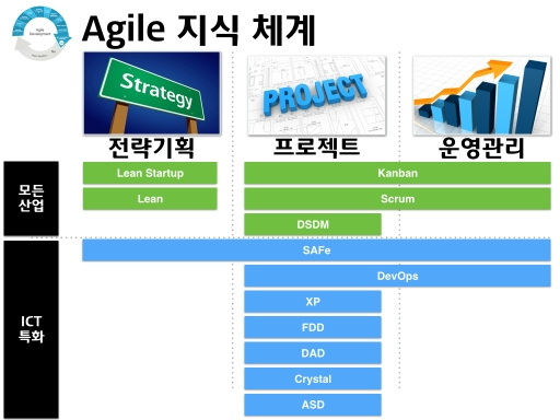 Agile methods framework 001