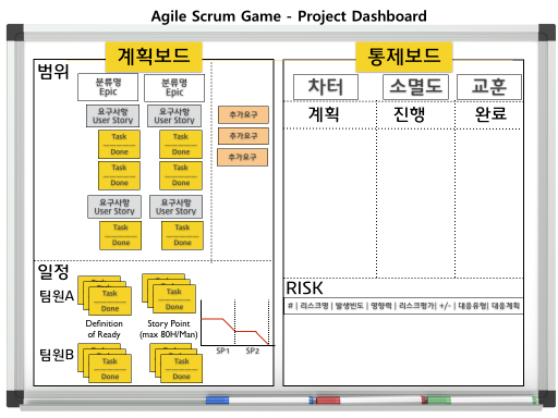 Agile 10 workflow