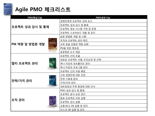 AgilePMO checklist 001