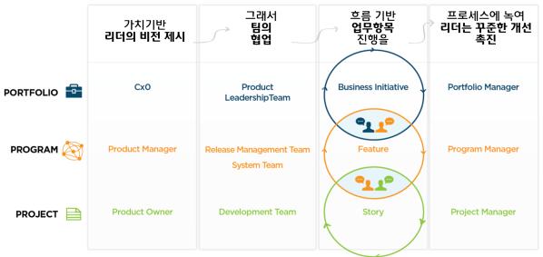 Agile PMO (Enterprise Agile)
