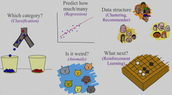 5 Questions of a Data Scientist 768x428