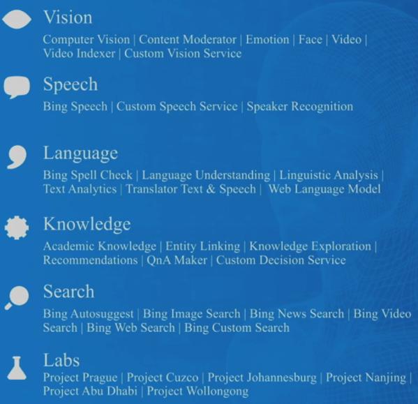 Cognitive Services list