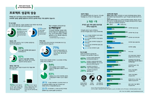 elevate-success-infographic