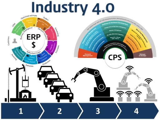 Industry4 PM Governance 002