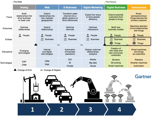Industry4 PM Governance 004
