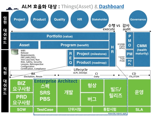 Industry4 PM Governance 012