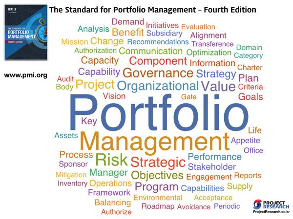 PMI WrodCloud 6 Portfolio Management